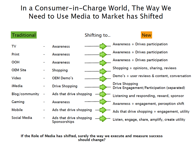 Consumer_in_charge_marketing